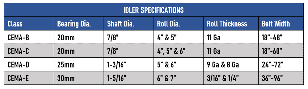 Idler Specifications